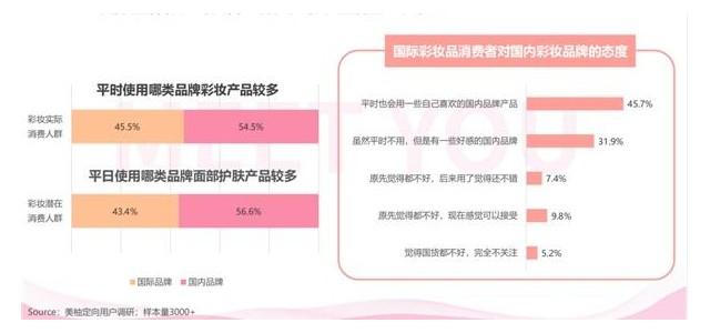 彩妆产品上市前需关注,美柚报告揭秘国货彩妆消费正崛起