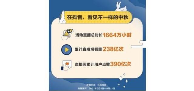 抖音电商中秋大促数据:国货商品成交量同比增长523.8%